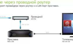 Как подключить телевизор к интернету через WiFi роутер через кабель?